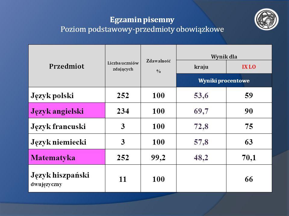 Egzamin pisemny Poziom podstawowy-przedmioty obowiązkowe Przedmiot Liczba uczniów zdających Zdawalność % Wynik dla krajuIX LO Wyniki procentowe Język