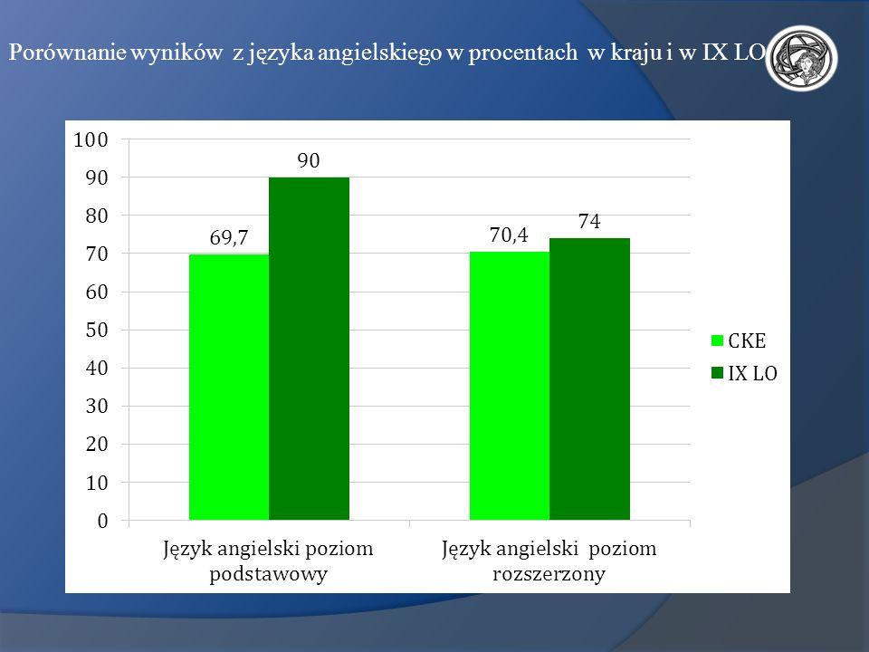 Porównanie wyników z języka angielskiego w procentach w kraju i w IX LO