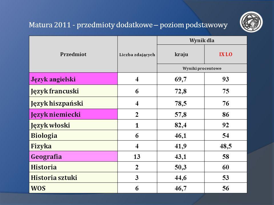 Matura 2011 - przedmioty dodatkowe – poziom podstawowy Przedmiot Liczba zdających Wynik dla krajuIX LO Wyniki procentowe Język angielski469,793 Język