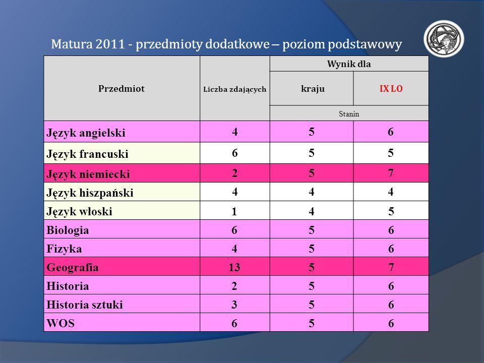 Matura 2011 - przedmioty dodatkowe – poziom podstawowy Przedmiot Liczba zdających Wynik dla krajuIX LO Stanin Język angielski 456 Język francuski 655