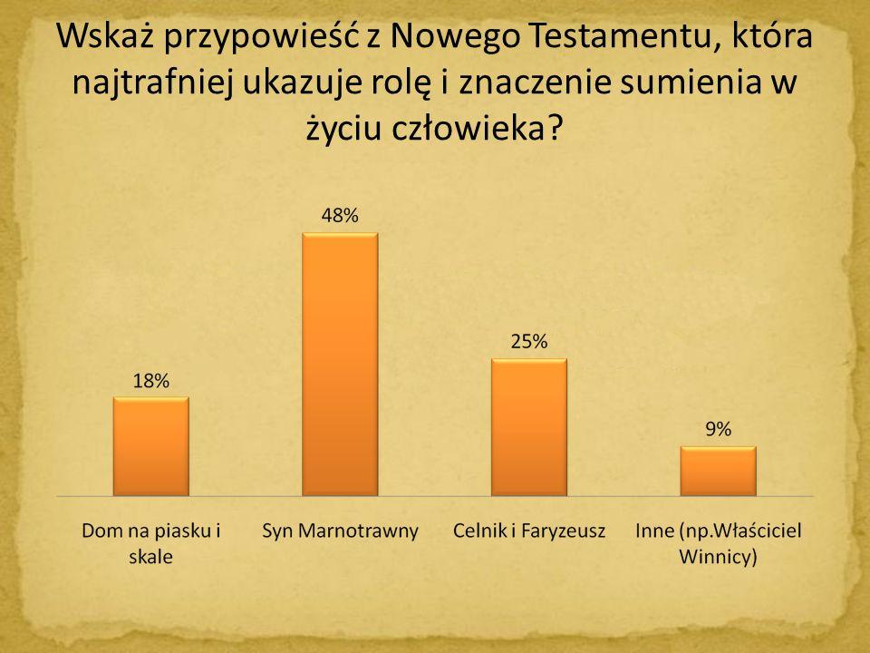 Wskaż przypowieść z Nowego Testamentu, która najtrafniej ukazuje rolę i znaczenie sumienia w życiu człowieka?