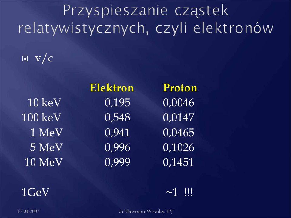 17.04.2007dr Sławomir Wronka, IPJ v/c ElektronProton 10 keV0,1950,0046 100 keV0,5480,0147 1 MeV0,9410,0465 5 MeV0,9960,1026 10 MeV0,9990,1451 1GeV ~1