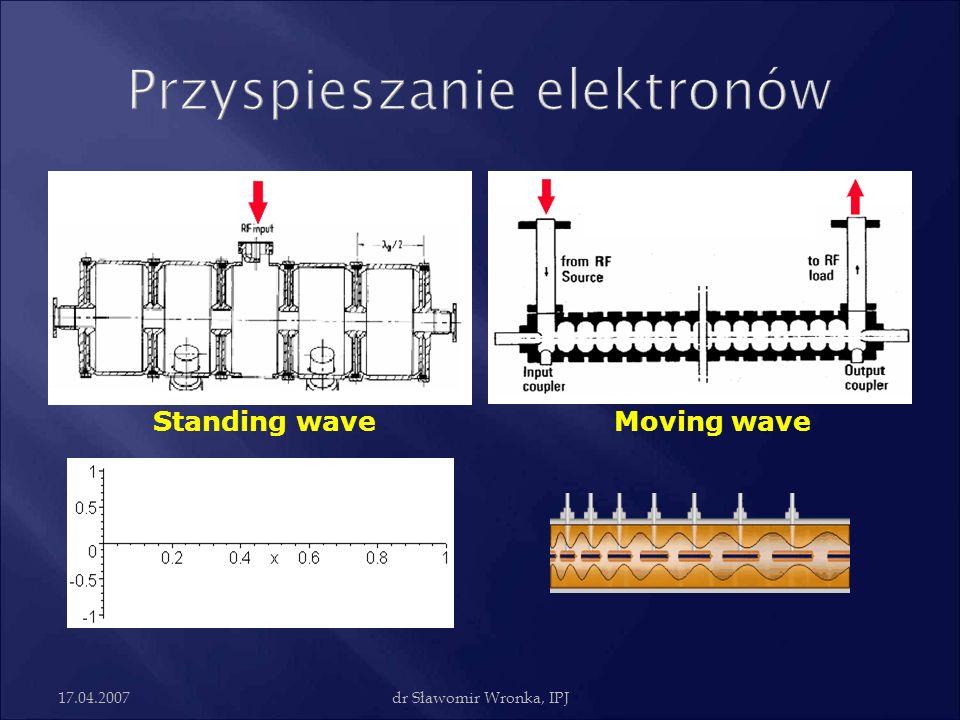 17.04.2007dr Sławomir Wronka, IPJ Standing waveMoving wave