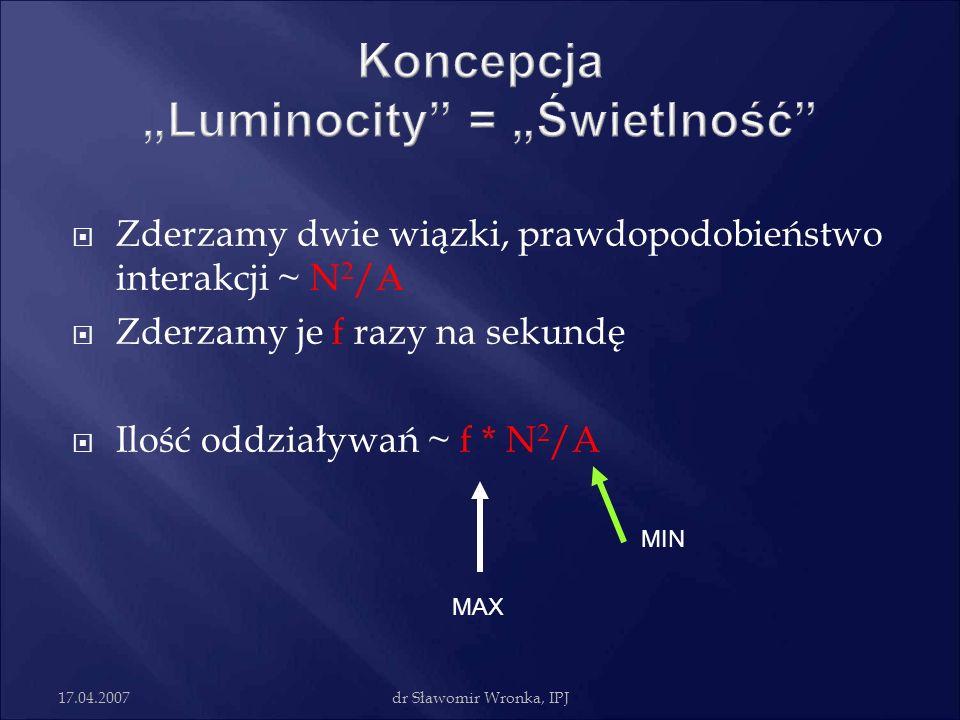 17.04.2007dr Sławomir Wronka, IPJ Zderzamy dwie wiązki, prawdopodobieństwo interakcji ~ N 2 /A Zderzamy je f razy na sekundę Ilość oddziaływań ~ f * N