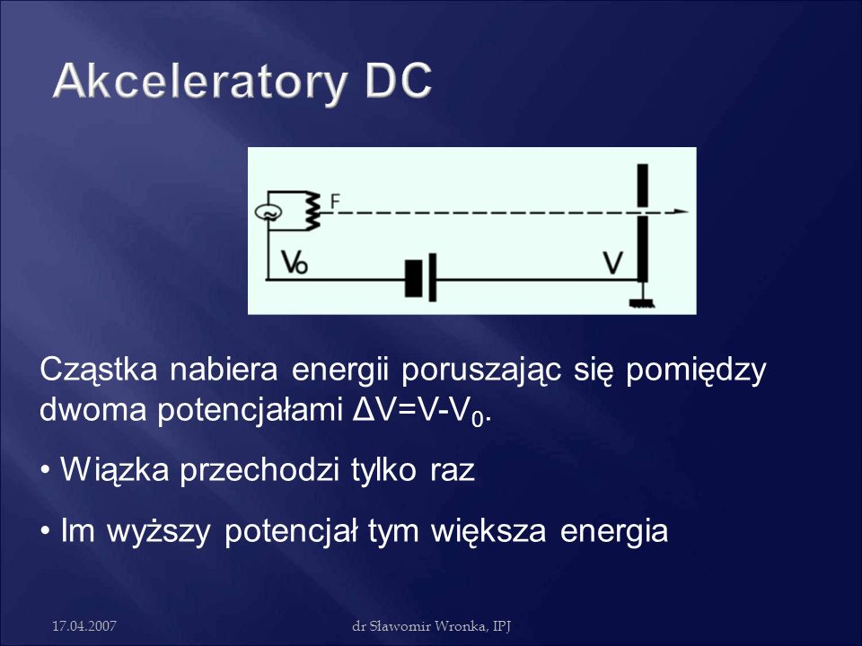 17.04.2007dr Sławomir Wronka, IPJ Cząstka nabiera energii poruszając się pomiędzy dwoma potencjałami ΔV=V-V 0. Wiązka przechodzi tylko raz Im wyższy p