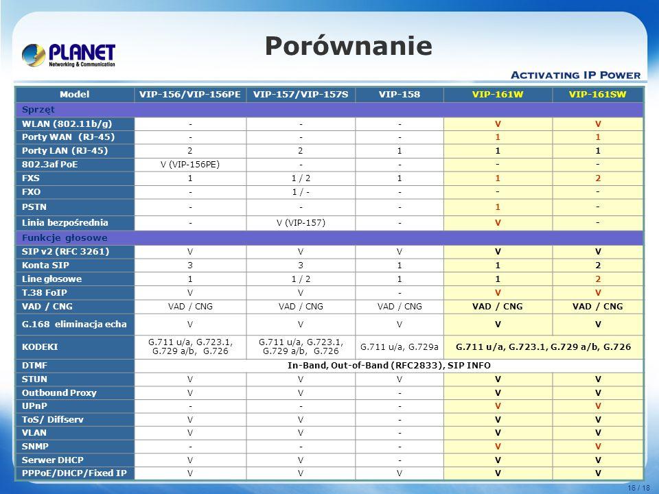 www.planet.com.tw 16 / 18 Porównanie ModelVIP-156/VIP-156PEVIP-157/VIP-157SVIP-158VIP-161WVIP-161SW Sprzęt WLAN (802.11b/g)---VV Porty WAN (RJ-45)---1