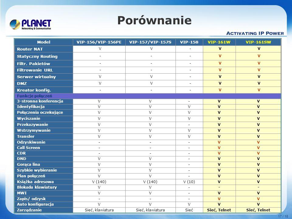 www.planet.com.tw 17 / 18 Porównanie ModelVIP-156/VIP-156PEVIP-157/VIP-157SVIP-158VIP-161WVIP-161SW Router NAT VV-VV Statyczny Routing ---VV Filtr. Pa