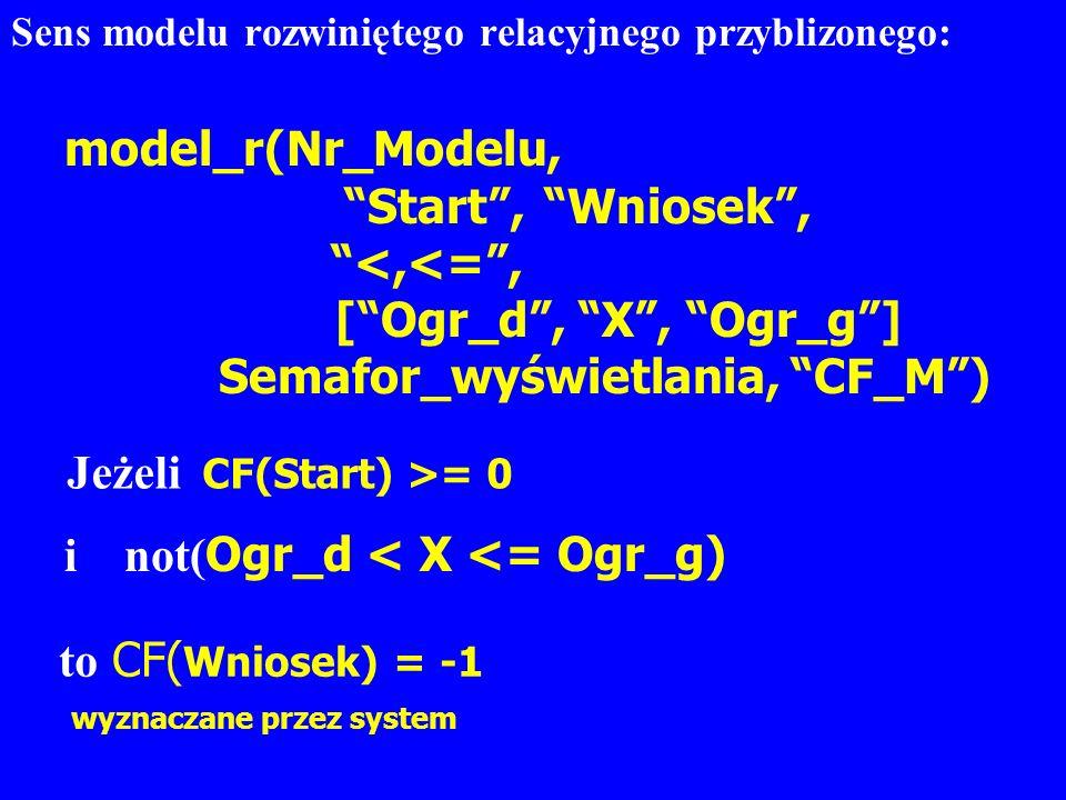 Sens modelu rozwiniętego relacyjnego przyblizonego: model_r(Nr_Modelu, Start, Wniosek, <,<=, [Ogr_d, X, Ogr_g] Semafor_wyświetlania, CF_M) Jeżeli CF(S