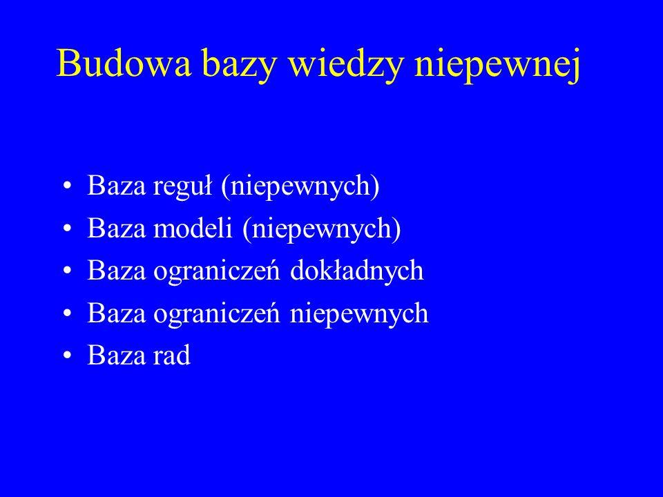 Budowa bazy wiedzy niepewnej Baza reguł (niepewnych) Baza modeli (niepewnych) Baza ograniczeń dokładnych Baza ograniczeń niepewnych Baza rad