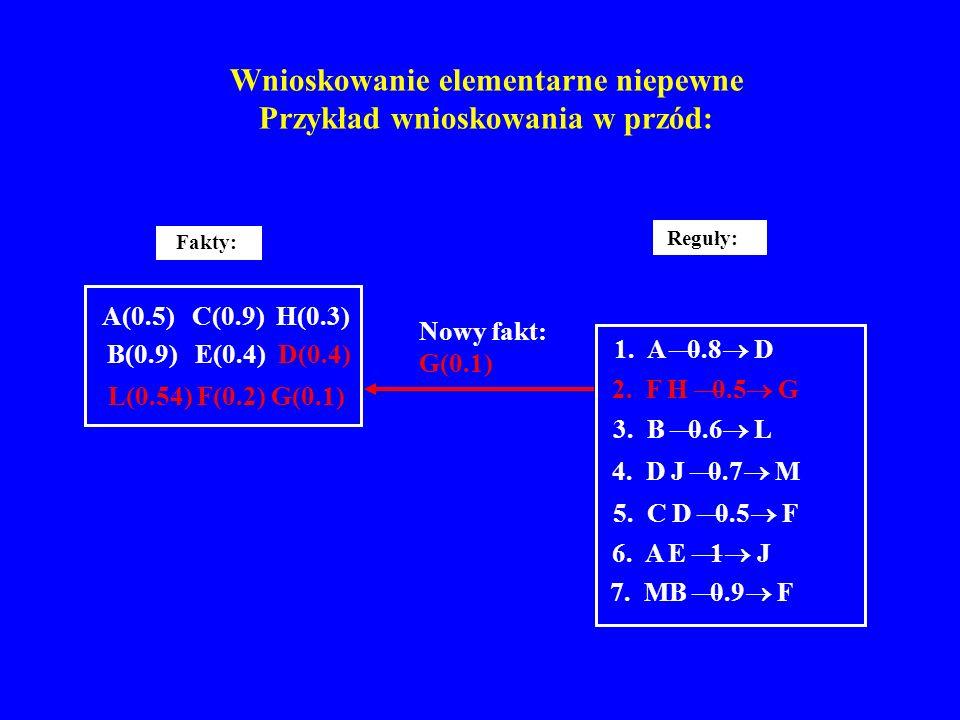 Wnioskowanie elementarne niepewne Przykład wnioskowania w przód: Reguły: 1. A 0.8 D 2. F H 0.5 G 3. B 0.6 L 4. D J 0.7 M 5. C D 0.5 F 6. A E 1 J 7. MB