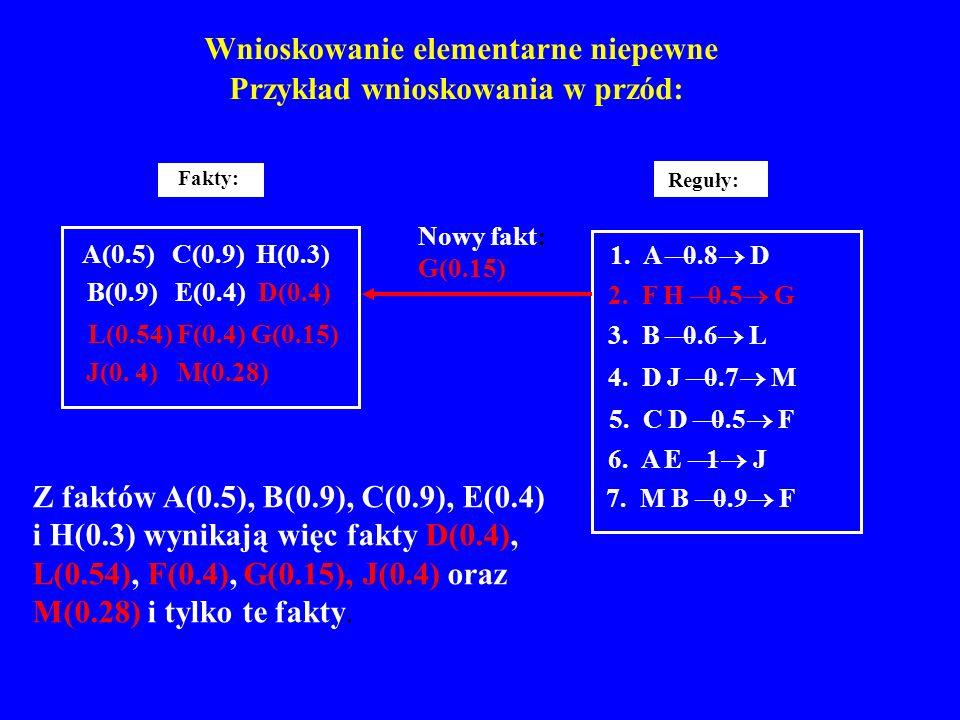 Wnioskowanie elementarne niepewne Przykład wnioskowania w przód: Reguły: 1. A 0.8 D 2. F H 0.5 G 3. B 0.6 L 4. D J 0.7 M 5. C D 0.5 F 6. A E 1 J 7. M