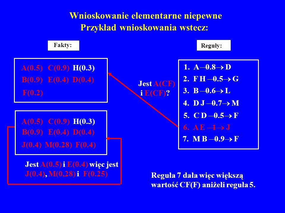 Wnioskowanie elementarne niepewne Przykład wnioskowania wstecz: Reguły: 1. A 0.8 D 2. F H 0.5 G 3. B 0.6 L 4. D J 0.7 M 5. C D 0.5 F 6. A E 1 J 7. M B
