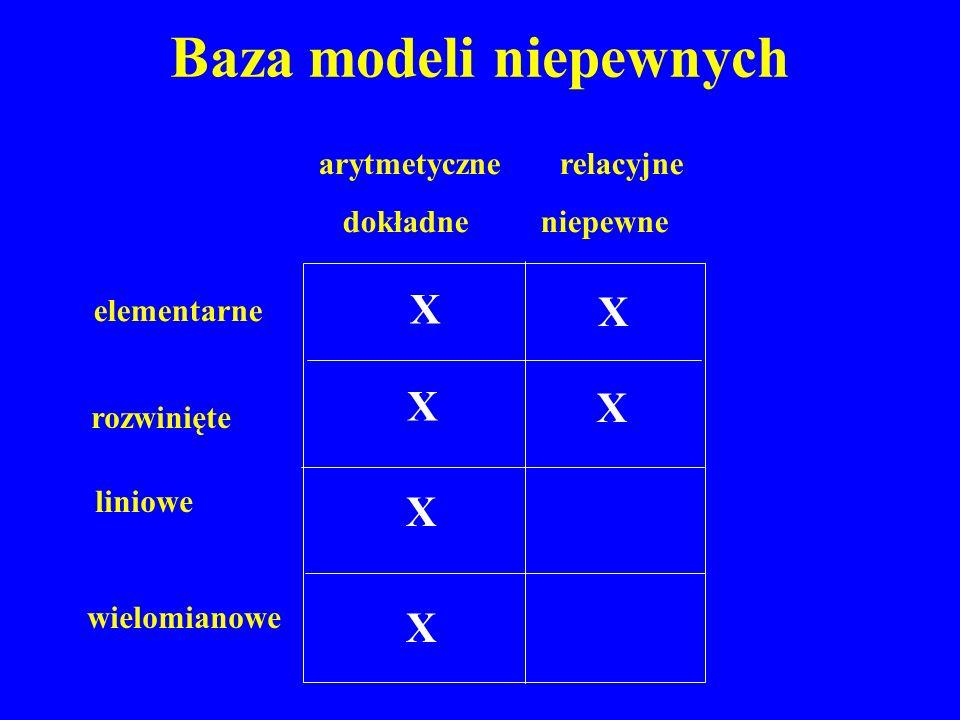 Baza modeli niepewnych arytmetyczne relacyjne dokładne niepewne elementarne rozwinięte liniowe wielomianowe X X X X X X