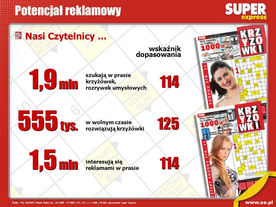 interesują się reklamami w prasie w wolnym czasie rozwiązują krzyżówki szukają w prasie krzyżówek, rozrywek umysłowych 1,9 mln 555 tys. 1,5 mln Potenc