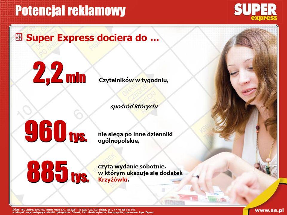 Potencjał reklamowy 2,2 mln Czytelników w tygodniu, 960 tys. nie sięga po inne dzienniki ogólnopolskie, spośród których: 885 tys. czyta wydanie sobotn
