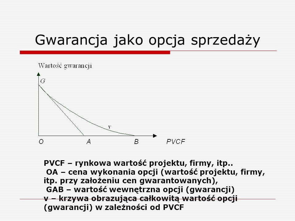 Gwarancja jako opcja sprzedaży PVCF – rynkowa wartość projektu, firmy, itp.. OA – cena wykonania opcji (wartość projektu, firmy, itp. przy założeniu c