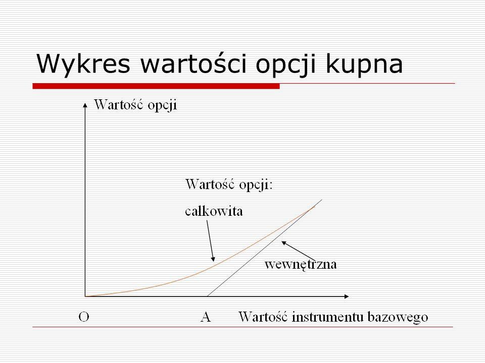 Wykres wartości opcji kupna