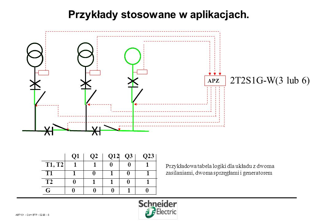 ABT101 - Com BTP - 02.98 - 28 Układów automatyki APZ produkcji Schneider Electric Odłączanie i przyłączanie odbiorów nie rezerwowanych cd Zasada działania brak zasilania z T2 otwarcie wyłącznika Q2 otwarcie wyłącznika Qn zamknięcie wyłącznika Q12 powrót zasilania z T2 otwarcie wyłącznika Q12 zamknięcie wyłącznika Q2 zamknięcie wyłącznika Qn opóźnienie 0,5s.