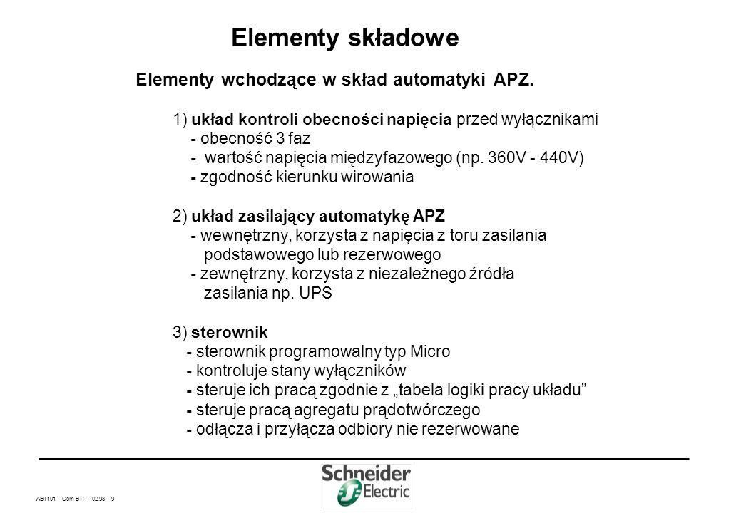 ABT101 - Com BTP - 02.98 - 9 Elementy składowe Elementy wchodzące w skład automatyki APZ.