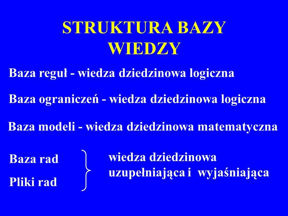 Baza rad Pliki rad STRUKTURA BAZY WIEDZY Baza reguł - wiedza dziedzinowa logiczna Baza ograniczeń - wiedza dziedzinowa logiczna Baza modeli - wiedza d