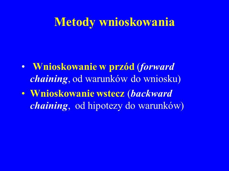 Metody wnioskowania Wnioskowanie w przód (forward chaining, od warunków do wniosku) Wnioskowanie wstecz (backward chaining, od hipotezy do warunków)