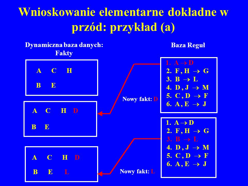A C H D B E L Wnioskowanie elementarne dokładne w przód: przykład (a) A C H D B E Nowy fakt: D Nowy fakt: L 1. A D 2. F, H G 3. B L 4. D, J M 5. C, D
