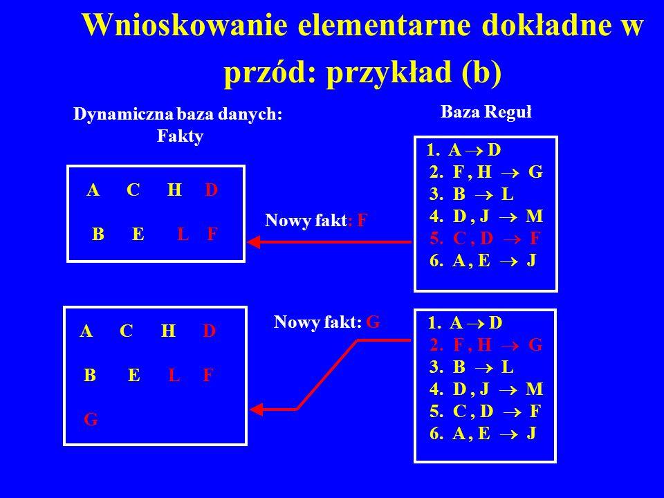Wnioskowanie elementarne dokładne w przód: przykład (b) A C H D B E L F 1. A D 2. F, H G 3. B L 4. D, J M 5. C, D F 6. A, E J 1. A D 2. F, H G 3. B L
