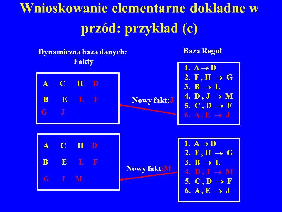 Wnioskowanie elementarne dokładne w przód: przykład (c) B E L F A C H D G J M Nowy fakt:J 1. A D 2. F, H G 3. B L 4. D, J M 5. C, D F 6. A, E J A C H
