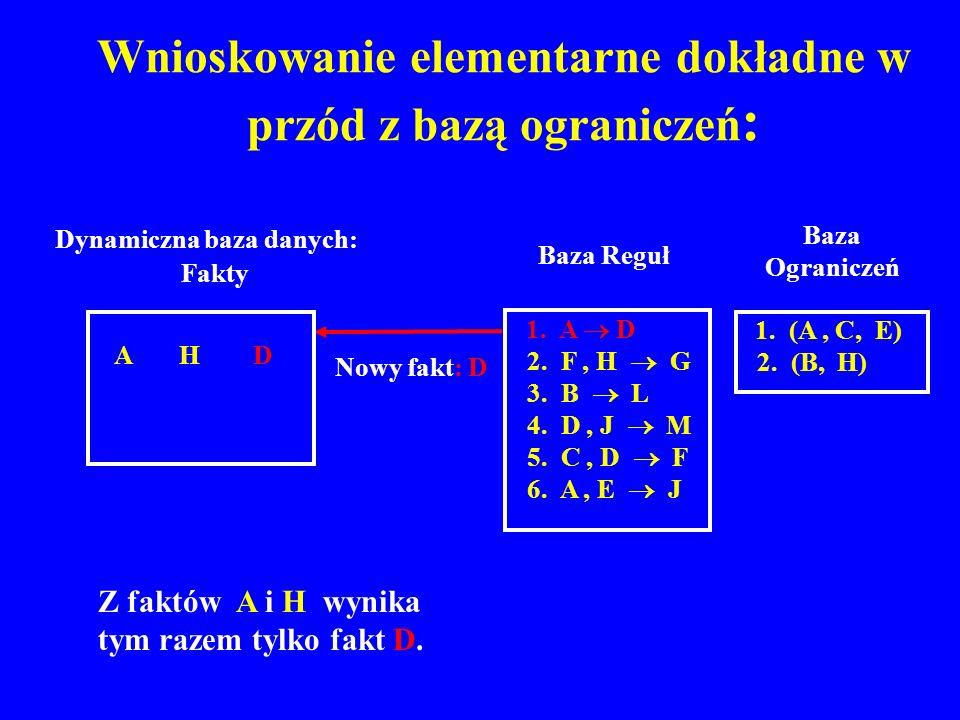 Wnioskowanie elementarne dokładne w przód z bazą ograniczeń : Baza Reguł 1. A D 2. F, H G 3. B L 4. D, J M 5. C, D F 6. A, E J Nowy fakt: D A H D Dyna