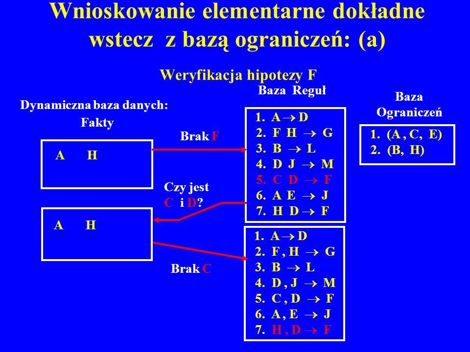 Wnioskowanie elementarne dokładne wstecz z bazą ograniczeń: (a) Weryfikacja hipotezy F A H Dynamiczna baza danych: Fakty 1. A D 2. F, H G 3. B L 4. D,