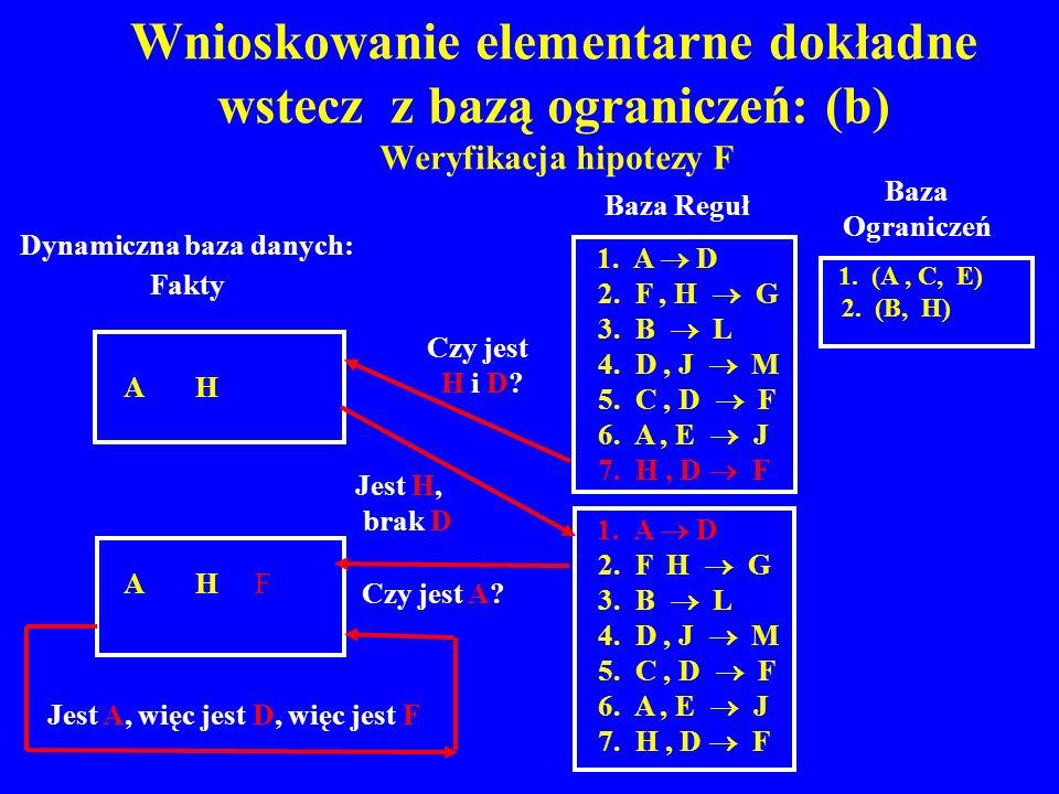 Wnioskowanie elementarne dokładne wstecz z bazą ograniczeń: (b) Weryfikacja hipotezy F Baza Reguł 1. A D 2. F, H G 3. B L 4. D, J M 5. C, D F 6. A, E