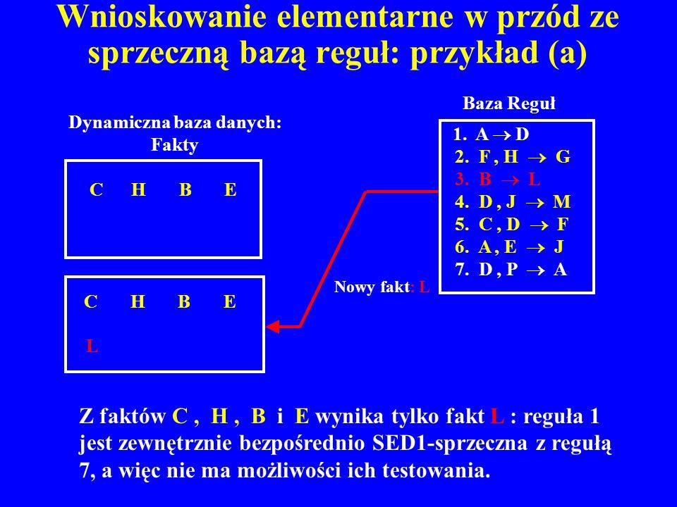 Wnioskowanie elementarne w przód ze sprzeczną bazą reguł: przykład (a) C H B E L Nowy fakt: L C H B E Dynamiczna baza danych: Fakty 1. A D 2. F, H G 3