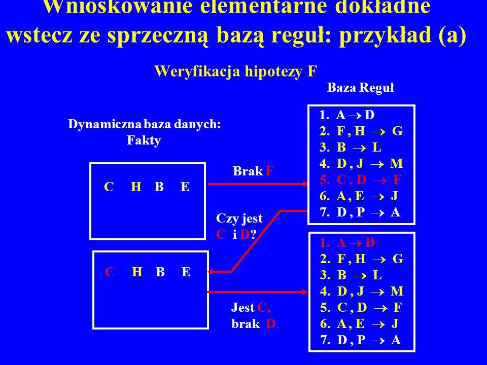 Wnioskowanie elementarne dokładne wstecz ze sprzeczną bazą reguł: przykład (a) Weryfikacja hipotezy F C H B E 1. A D 2. F, H G 3. B L 4. D, J M 5. C,