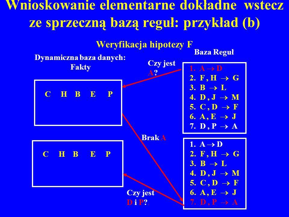 Wnioskowanie elementarne dokładne wstecz ze sprzeczną bazą reguł: przykład (b) Weryfikacja hipotezy F C H B E P 1. A D 2. F, H G 3. B L 4. D, J M 5. C