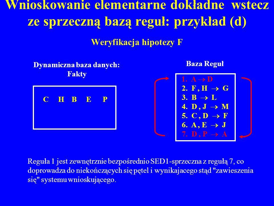 Wnioskowanie elementarne dokładne wstecz ze sprzeczną bazą reguł: przykład (d) Weryfikacja hipotezy F C H B E P Dynamiczna baza danych: Fakty 1. A D 2