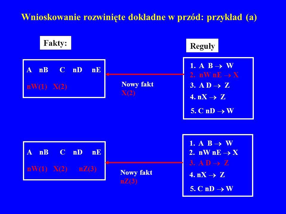 Wnioskowanie rozwinięte dokładne w przód: przykład (a) A nB C nD nE nW(1) X(2) nZ(3) 1. A B W 2. nW nE X 3. A D Z 4. nX Z 5. C nD W Reguły 1. A B W 2.