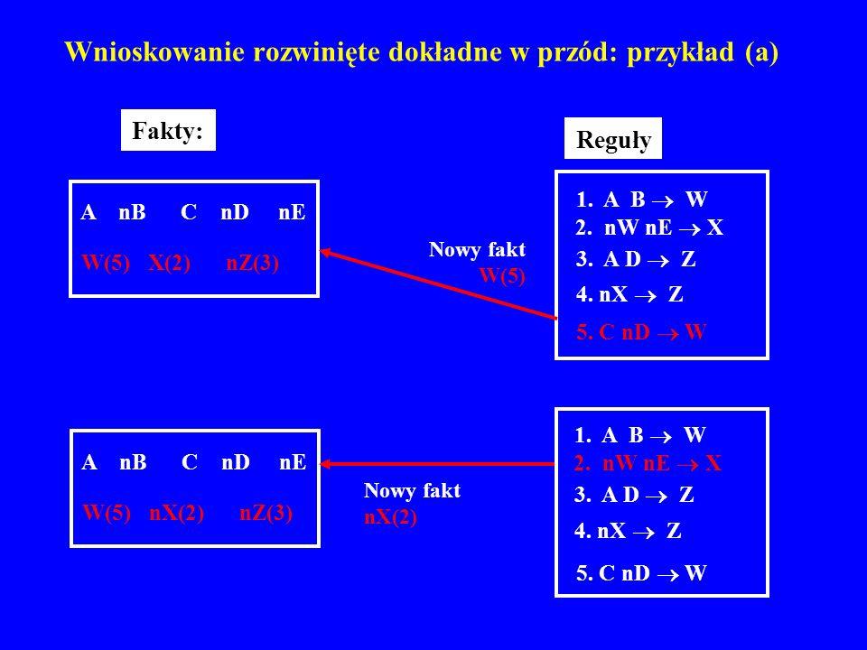 Wnioskowanie rozwinięte dokładne w przód: przykład (a) A nB C nD nE W(5) nX(2) nZ(3) 1. A B W 2. nW nE X 3. A D Z 4. nX Z 5. C nD W Reguły 1. A B W 2.