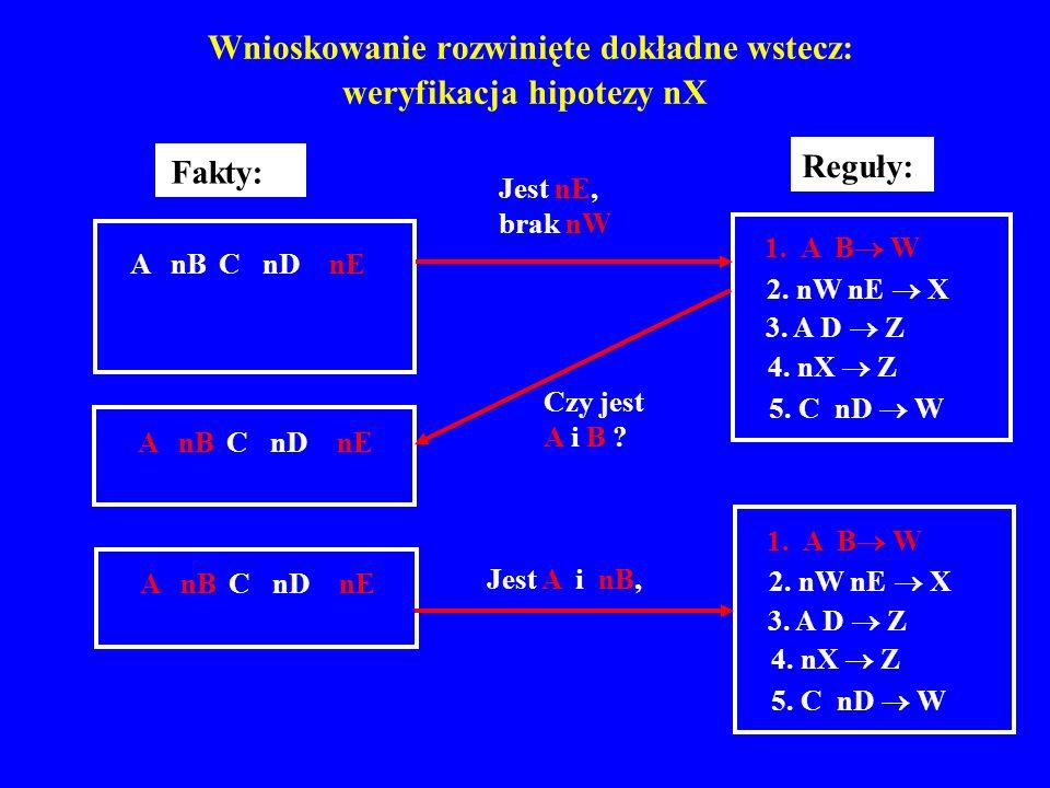 Wnioskowanie rozwinięte dokładne wstecz: weryfikacja hipotezy nX A nB C nD nE Fakty: 1. A B W 2. nW nE X 3. A D Z 4. nX Z 5. C nD W Reguły: A nB C nD