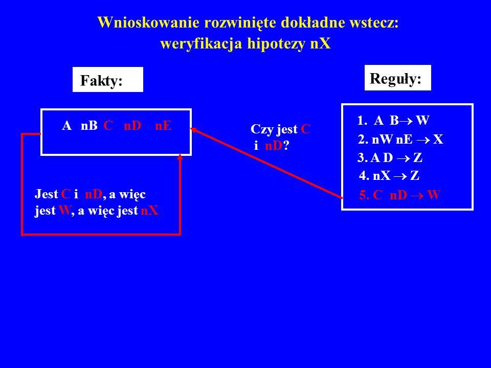 Wnioskowanie rozwinięte dokładne wstecz: weryfikacja hipotezy nX Fakty: A nB C nD nE Reguły: 1. A B W 2. nW nE X 3. A D Z 4. nX Z 5. C nD W Czy jest C