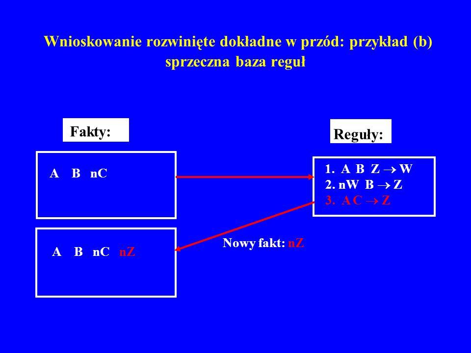 Wnioskowanie rozwinięte dokładne w przód: przykład (b) sprzeczna baza reguł A B nC Fakty: 2. nW B Z 1. A B Z W 3. A C Z Reguły: A B nC nZ Nowy fakt: n