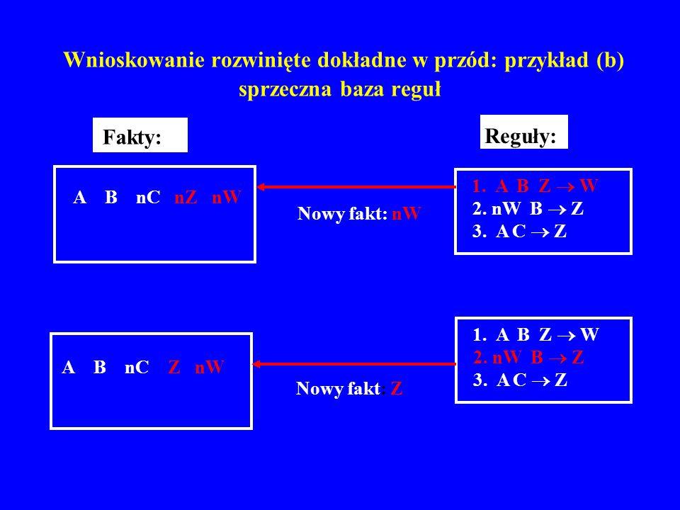 Wnioskowanie rozwinięte dokładne w przód: przykład (b) sprzeczna baza reguł A B nC Z nW 2. nW B Z 1. A B Z W 3. A C Z Reguły: A B nC nZ nW Fakty: 2. n