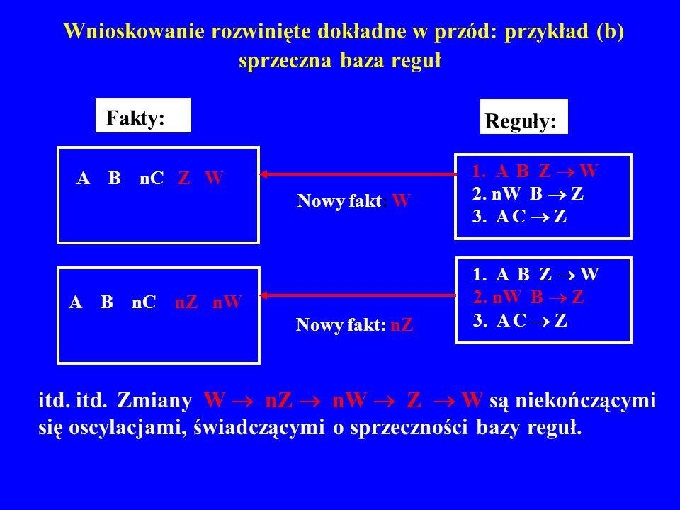 Wnioskowanie rozwinięte dokładne w przód: przykład (b) sprzeczna baza reguł A B nC nZ nW 2. nW B Z 1. A B Z W 3. A C Z Reguły: A B nC Z W Fakty: 2. nW