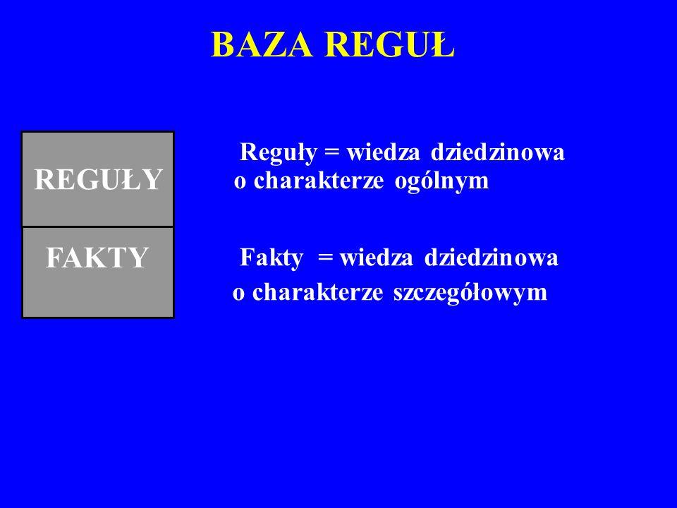 BAZA REGUŁ Reguły = wiedza dziedzinowa o charakterze ogólnym FAKTY REGUŁY Fakty = wiedza dziedzinowa o charakterze szczegółowym