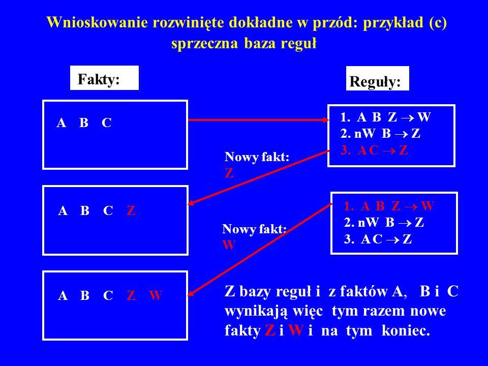 Wnioskowanie rozwinięte dokładne w przód: przykład (c) sprzeczna baza reguł A B C Z 2. nW B Z 1. A B Z W 3. A C Z Reguły: A B C Fakty: A B C Z W 2. nW