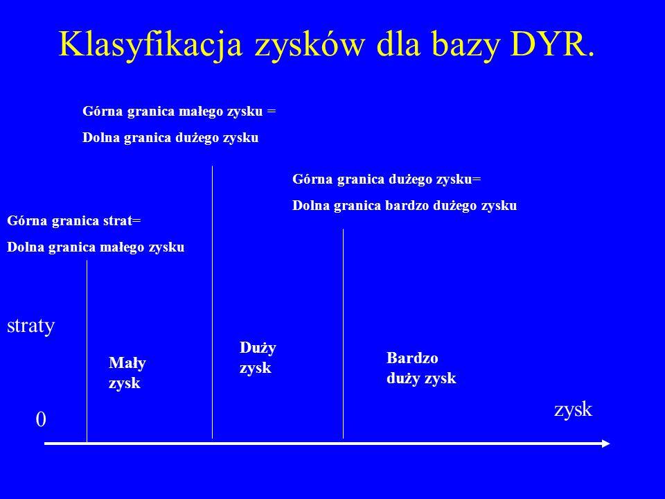 Klasyfikacja zysków dla bazy DYR. 0 zysk straty Górna granica strat= Dolna granica małego zysku Mały zysk Duży zysk Bardzo duży zysk Górna granica mał