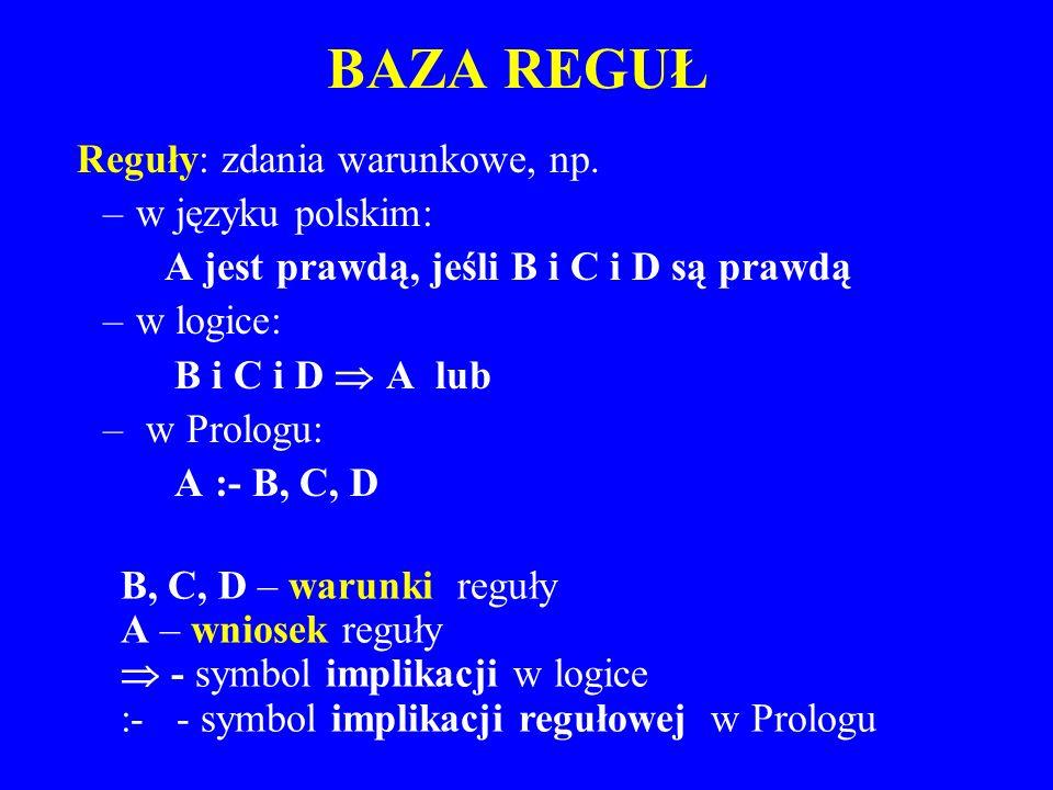 BAZA REGUŁ Reguły: zdania warunkowe, np. –w języku polskim: A jest prawdą, jeśli B i C i D są prawdą –w logice: B i C i D A lub – w Prologu: A :- B, C