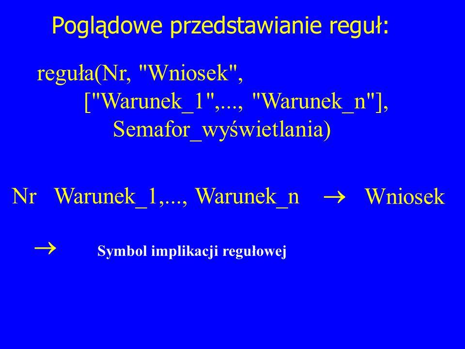 Poglądowe przedstawianie reguł: Wniosek Nr Warunek_1,..., Warunek_n Symbol implikacji regułowej reguła(Nr,