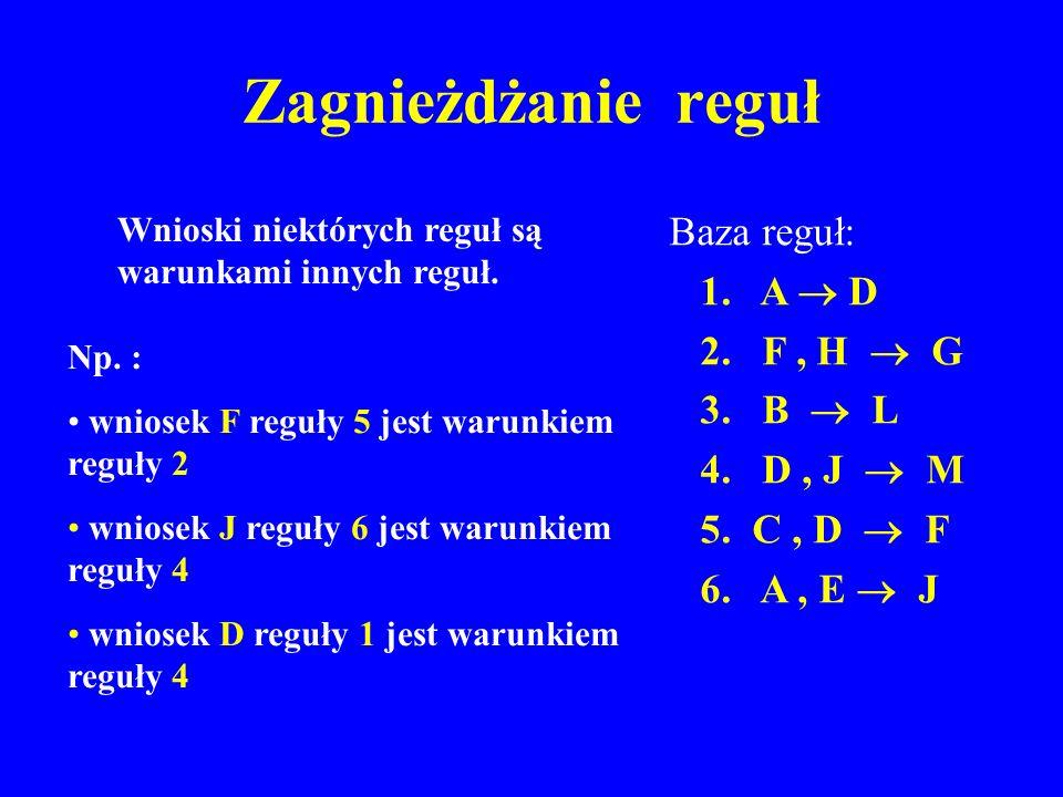 Zagnieżdżanie reguł Baza reguł: 1. A D 2. F, H G 3. B L 4. D, J M 5. C, D F 6. A, E J Wnioski niektórych reguł są warunkami innych reguł. Np. : wniose