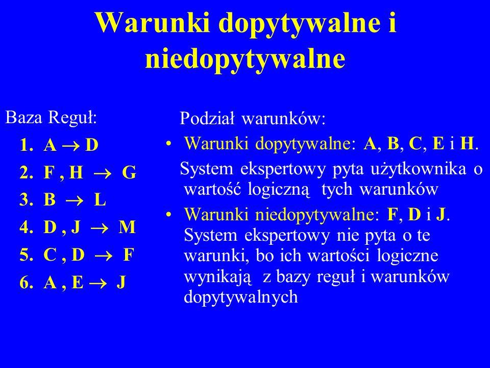 Warunki dopytywalne i niedopytywalne Baza Reguł: 1. A D 2. F, H G 3. B L 4. D, J M 5. C, D F 6. A, E J Podział warunków: Warunki dopytywalne: A, B, C,