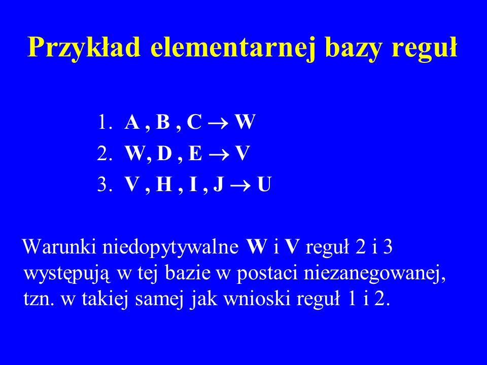Przykład elementarnej bazy reguł 1. A, B, C W 2. W, D, E V 3. V, H, I, J U Warunki niedopytywalne W i V reguł 2 i 3 występują w tej bazie w postaci ni